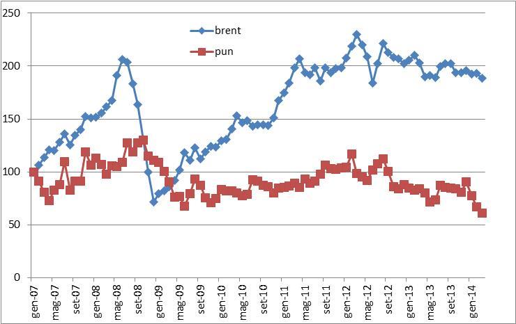 andamento prezzi petrolio e mercato all'ingrosso