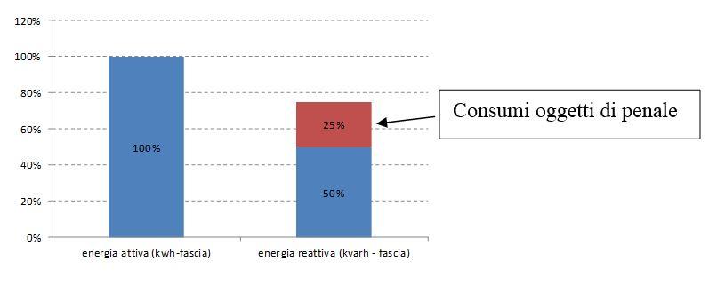 Energia attiva vs reattiva1
