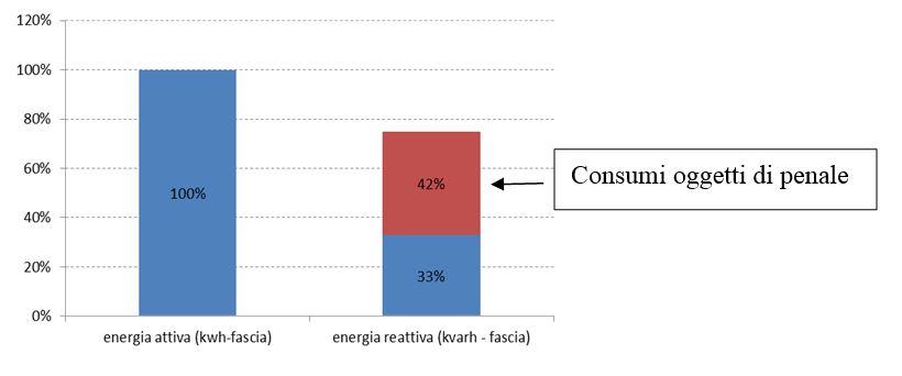 Energia attiva vs reattiva2