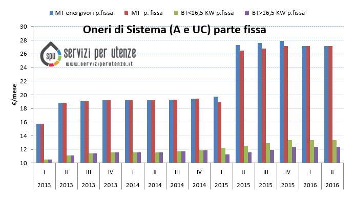 servizi_per_utenze_a_uc_oneri_fissa
