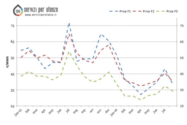 Aggiornamento Agosto 2016 – Prezzo mercato all'ingrosso (PUN)