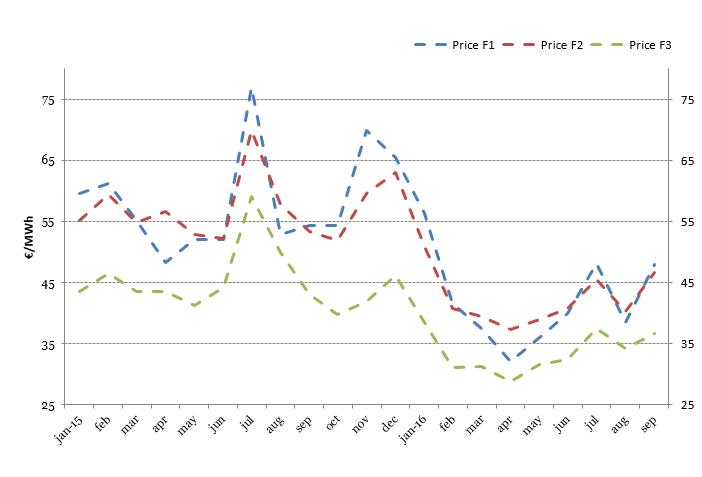 Aggiornamento settembre 2016 – Prezzo mercato all'ingrosso (PUN)