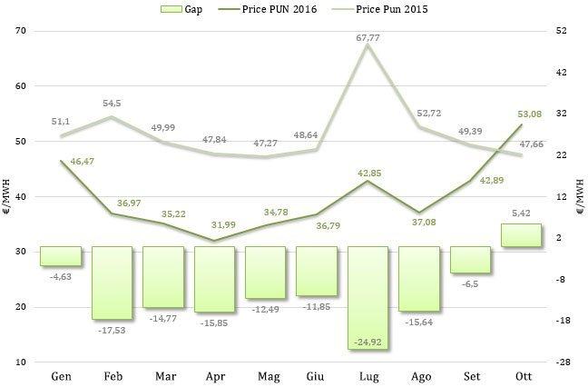 Aggiornamento Ottobre 2016 – Prezzo mercato all'ingrosso (PUN)