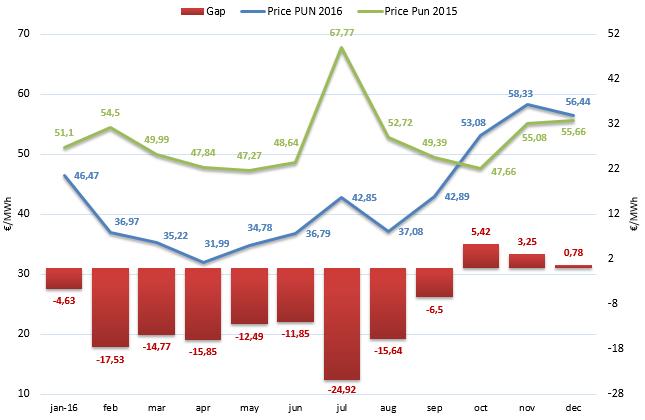 (PUN) Aggiornamento Dicembre 2016 – Prezzo mercato all'ingrosso
