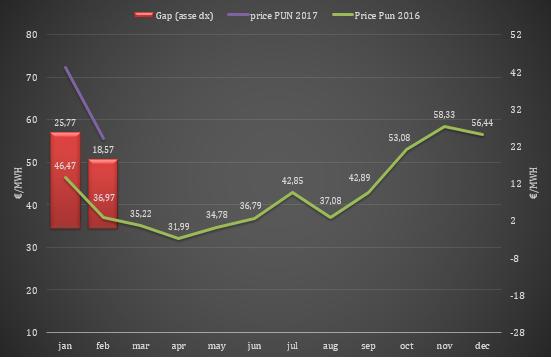 (PUN) Aggiornamento Febbraio 2017 – Prezzo mercato all'ingrosso
