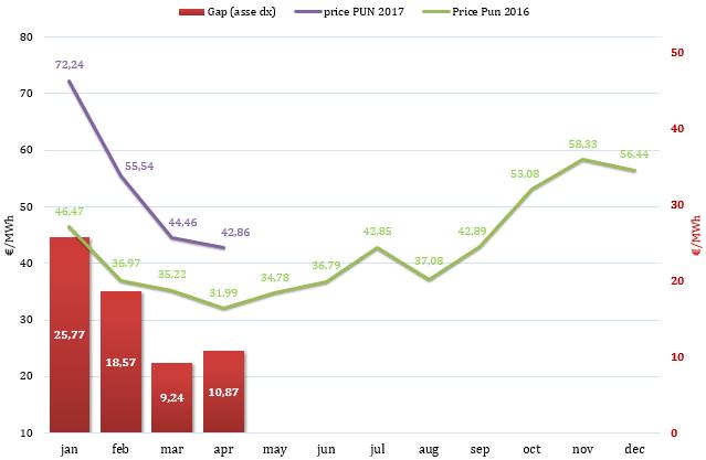 (PUN) Aggiornamento Aprile 2017 – Prezzo mercato all'ingrosso