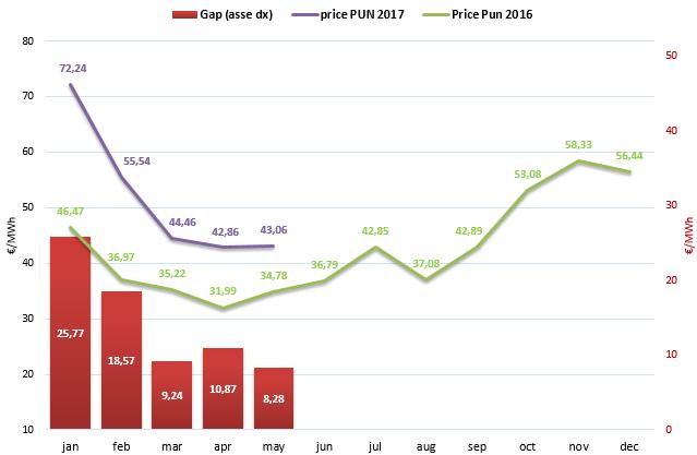 (PUN) Aggiornamento Maggio 2017 – Prezzo mercato all'ingrosso