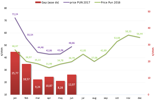 (PUN) Aggiornamento Giugno 2017 – Prezzo mercato all'ingrosso