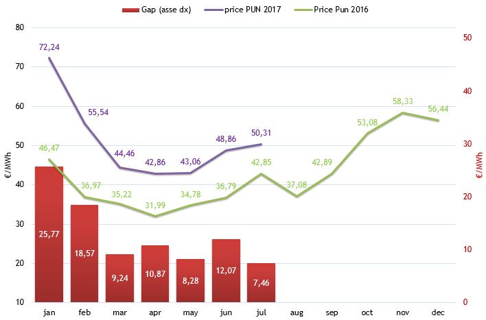 (PUN) Aggiornamento Luglio 2017 – Prezzo mercato all'ingrosso
