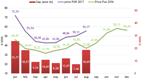 (PUN) Aggiornamento Agosto 2017 – Prezzo mercato all'ingrosso