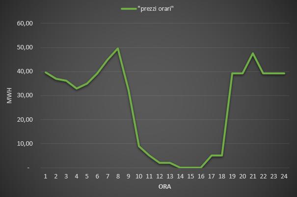 Prezzi orari MGP – zona Sicilia