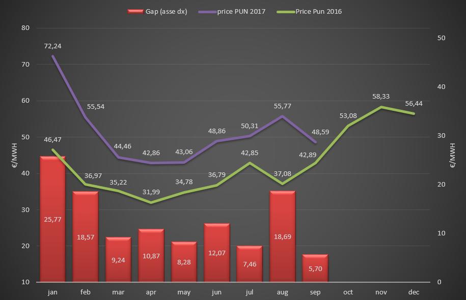 (PUN) Aggiornamento Settembre 2017 – Prezzo mercato all'ingrosso
