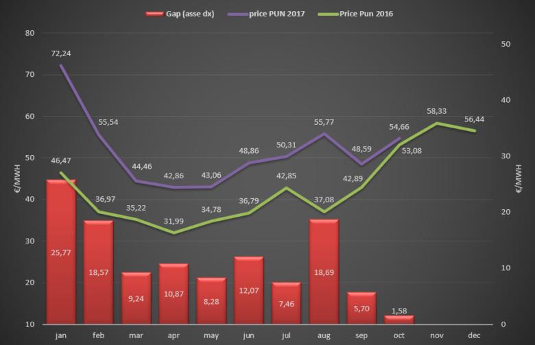 (PUN) Aggiornamento Ottobre 2017 – Prezzo mercato all'ingrosso