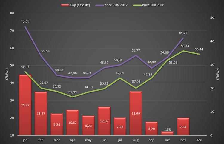 (PUN) Aggiornamento Novembre 2017 – Prezzo mercato all'ingrosso