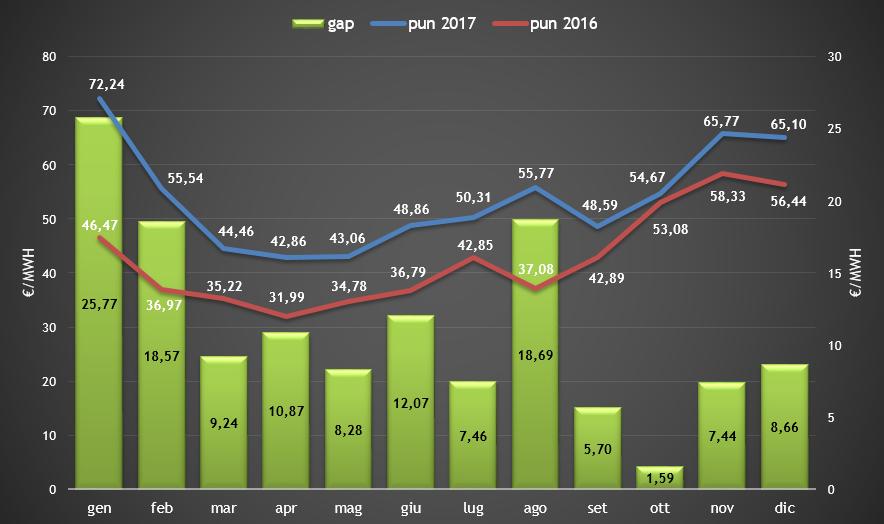 (PUN) Aggiornamento Dicembre 2017 – Prezzo mercato all'ingrosso