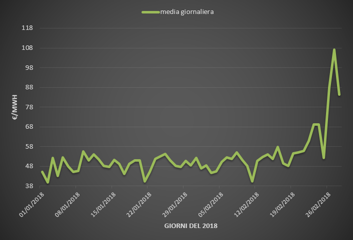 (PUN) Aggiornamento Febbraio 2018 – Prezzo mercato all'ingrosso
