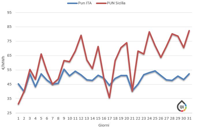 Prezzi medi giornalieri Ita vs Sicilia per il mese di Gennaio