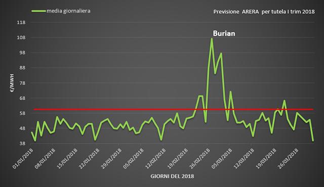 (PUN) Aggiornamento Marzo 2018 – Prezzo mercato all'ingrosso