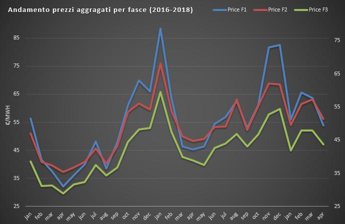 (PUN) Aggiornamento Aprile 2018 – Prezzo mercato all'ingrosso