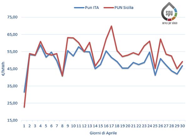 Prezzi medi giornalieri Ita vs Sicilia per il mese di Aprile