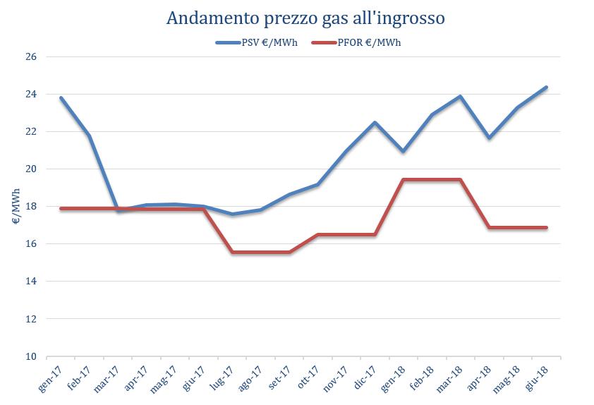 Aggiornamento prezzi all'ingrosso del gas (PSV e PFOR) – Giugno 2018