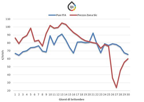 Prezzi medi giornalieri Ita vs Sicilia per il mese di Settembre