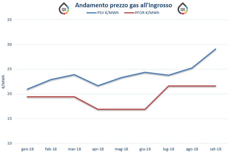 Aggiornamento prezzi all'ingrosso del gas (PSV e PFOR) – Settembre 2018