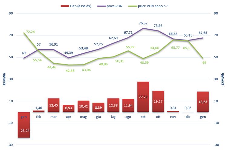 (PUN) Aggiornamento Gennaio 2019 – Prezzo mercato all'ingrosso