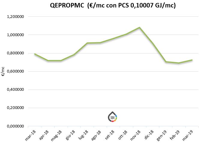 indicatore QEPROPMC