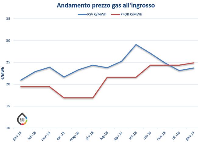 Aggiornamento prezzi all'ingrosso del gas (PSV e PFOR) – Gennaio 2019