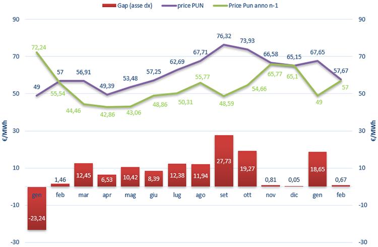 (PUN) Aggiornamento Febbraio 2019 – Prezzo mercato all'ingrosso