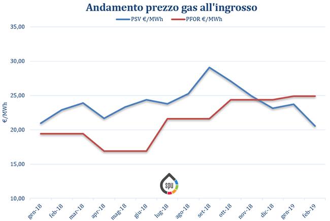Aggiornamento prezzi all'ingrosso del gas (PSV e PFOR) – Febbraio 2019