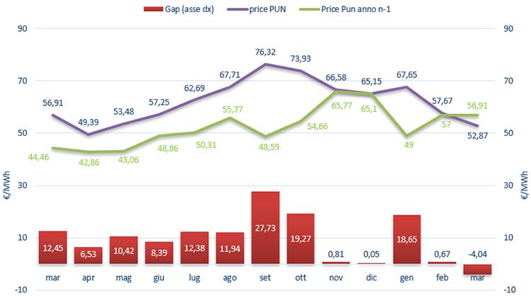 (PUN) Aggiornamento Marzo 2019 – Prezzo mercato all'ingrosso