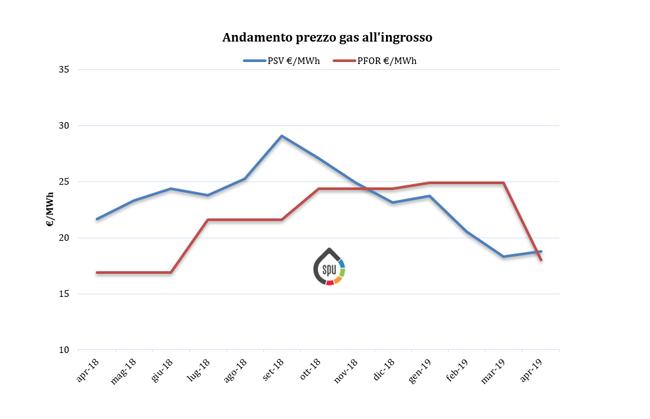 Aggiornamento prezzi all'ingrosso del gas (PSV e PFOR) – Aprile 2019