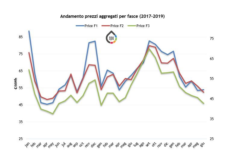 (PUN) Aggiornamento Giugno 2019 – Prezzo mercato all'ingrosso