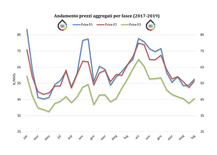 (PUN) Aggiornamento Luglio 2019 – Prezzo mercato all'ingrosso