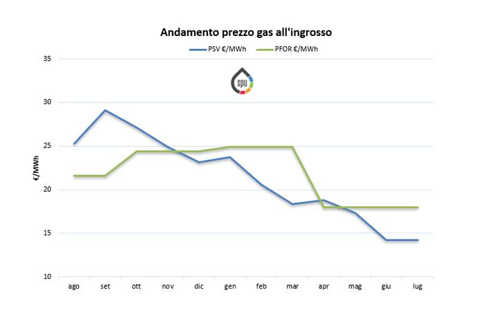 Aggiornamento prezzi all'ingrosso del gas (PSV e PFOR) – Luglio 2019