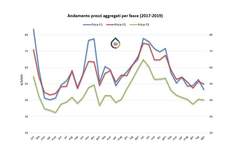 (PUN) Aggiornamento Agosto 2019 – Prezzo mercato all'ingrosso