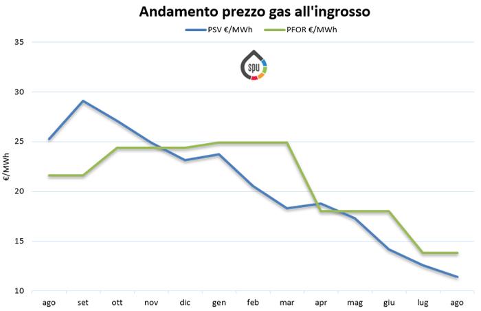 Aggiornamento prezzi all'ingrosso del gas (PSV e PFOR) – Agosto 2019