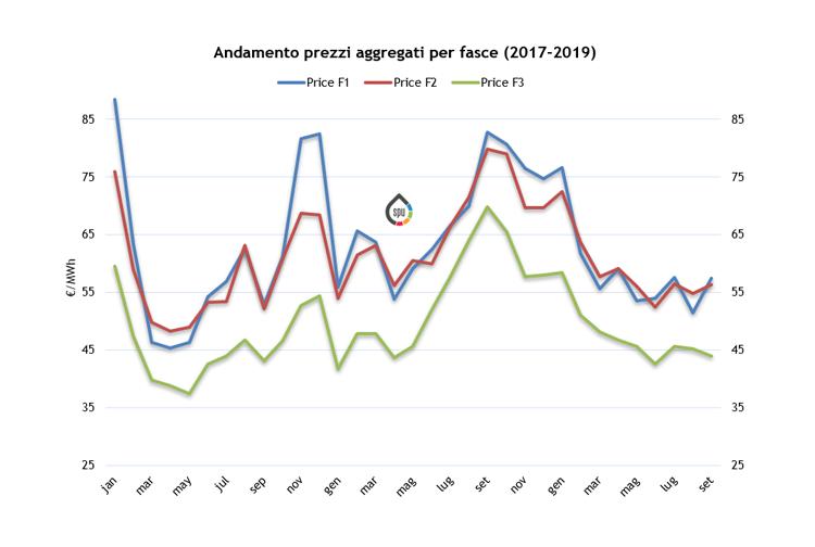 (PUN) Aggiornamento Settembre 2019 – Prezzo mercato all'ingrosso