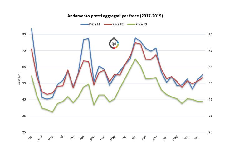 (PUN) Aggiornamento Ottobre 2019 – Prezzo mercato all'ingrosso