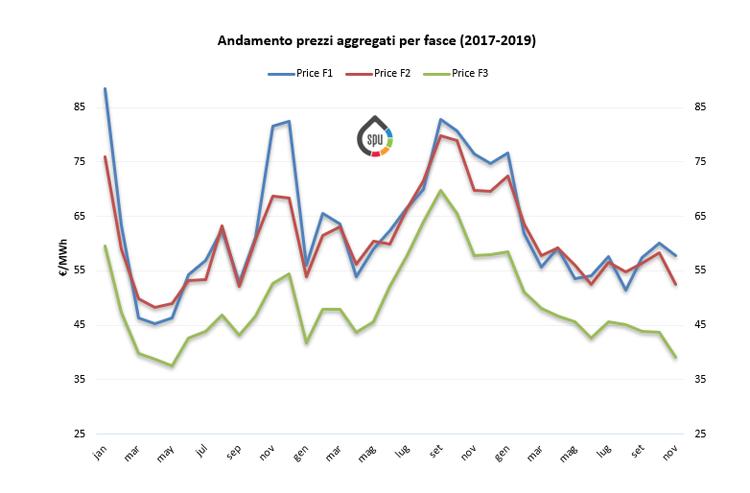 (PUN) Aggiornamento Novembre 2019 – Prezzo mercato all'ingrosso