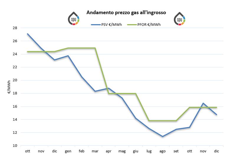 Aggiornamento prezzi all'ingrosso del gas (PSV e PFOR) – Dicembre 2019