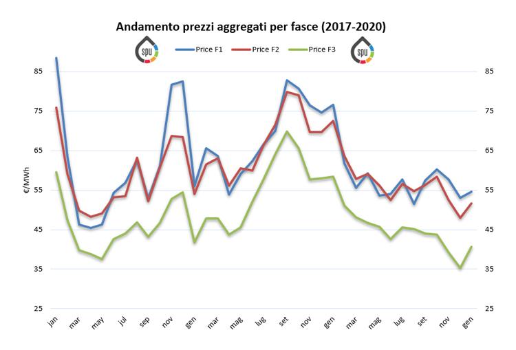 (PUN) Aggiornamento Gennaio 2020 – Prezzo mercato all'ingrosso