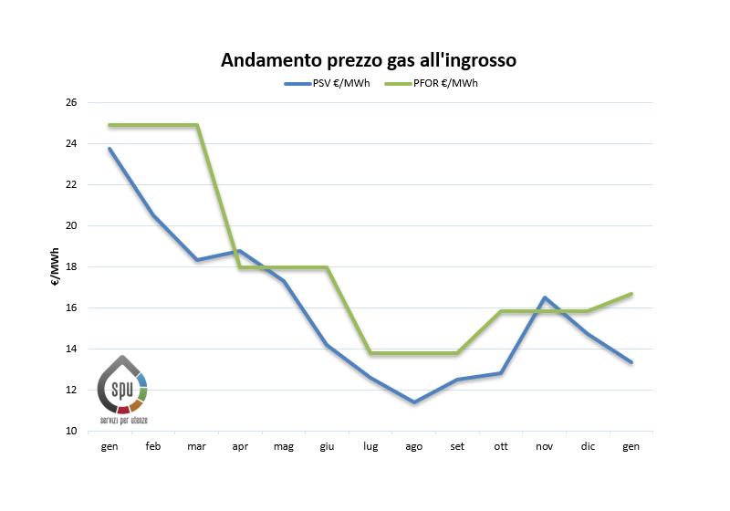 Aggiornamento prezzi all'ingrosso del gas (PSV e PFOR) – Gennaio 2020