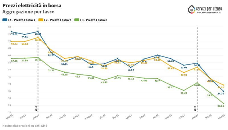 (PUN) Aggiornamento Marzo 2020 – Prezzo mercato all'ingrosso