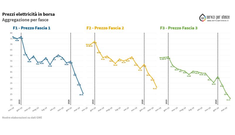 (PUN) Aggiornamento Aprile 2020 – Prezzo mercato all'ingrosso