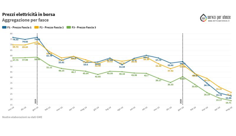 (PUN) Aggiornamento Maggio 2020 – Prezzo mercato all'ingrosso