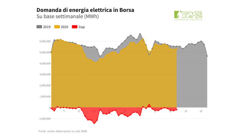 Andamento Domanda di Energia elettrica in borsa