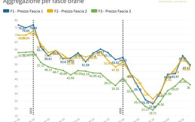 (PUN) Aggiornamento Ottobre 2020 – Prezzo mercato all'ingrosso